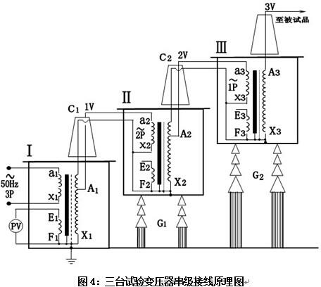 2、 三台试验变压器串级获得更高电压的接线原理见图5。串级高压试验变压器有很大的优越性,因为整个试验装置由几台单台试验变压器组成,单台试验变压器容量小、电压低、重量轻,便于运输和安装。它既然可串接成高出几倍的单台试验变压器输出电压组合使用,又可分开成几套单台试验变压器单独使用。整套装置投资小,经济实惠。图5中,在第一级和第二级的每个单元试验变压器中都有一个励磁绕组A1、C1和A2、C2。在三台串级试验变压器基本原理中,低压电源加在试验变压器的初级绕组a1x1上,单台试验变压器、、的输出电压都是V