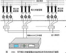 ZXMOA 氧化锌避雷器在线监测系