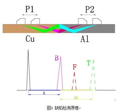 电力铜铝导电排焊缝超声波检测