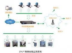 ZXJY 绝缘在线监测系统