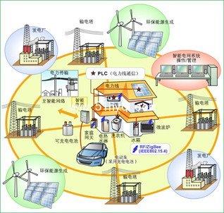 智能电网发展趋势:电力物联网