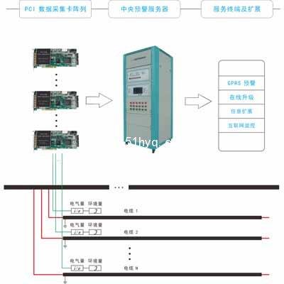 zxl电缆绝缘故障在线监测系统原理图