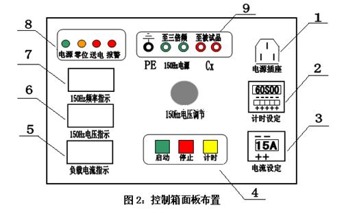 zx3f系列三倍频电源发生器